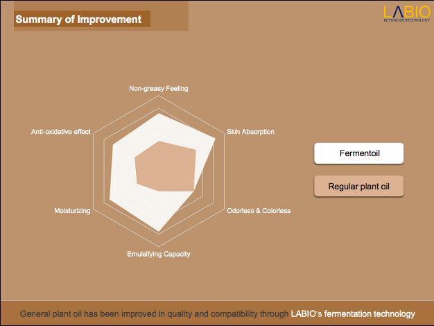 K-Beauty Fermented Skincare Ingredients - Fermentoil Boosts Antioxidant Benefits