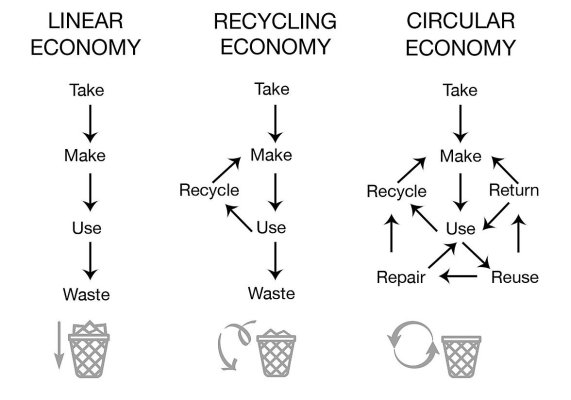 Diagram comparing a linear economy to a recycling economy to a circular economy