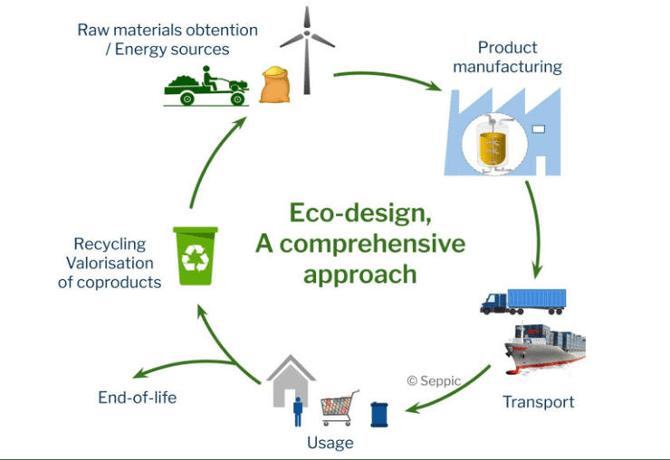A chart showing circular co-design, a comprehensive approach