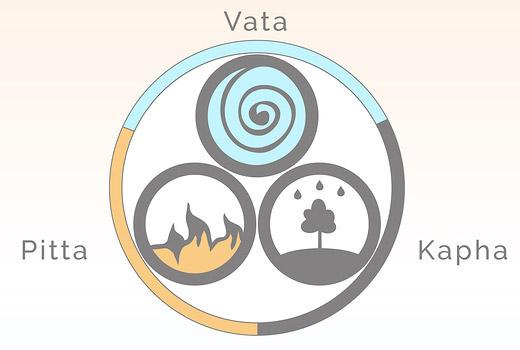 An illustration of the Vata, Pitta and Kapha Ayurveda doshas