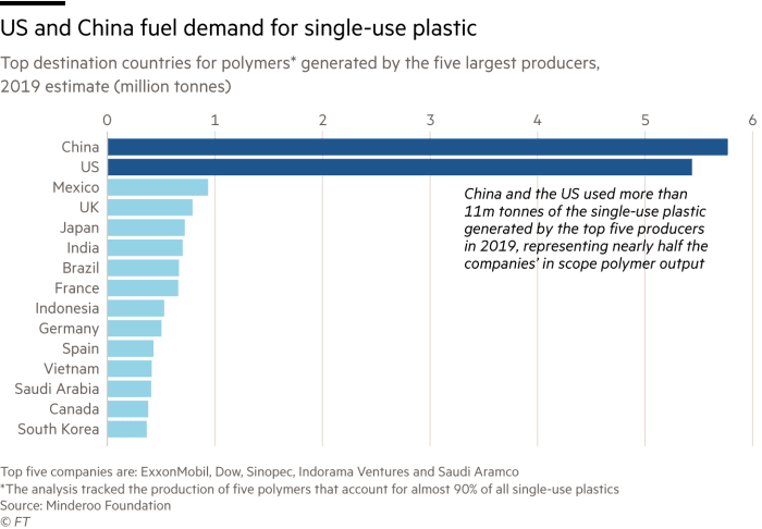 A chart showing the top countries that consume single-use plastic. China is #1, the US is #2. Other countries are far below.