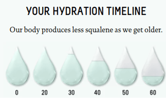 Your Hydration Timeline