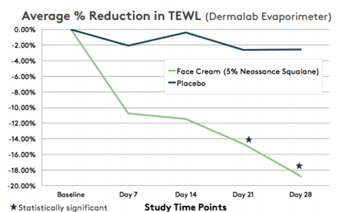Clinical Results of Reduced Transepidermal Water Loss