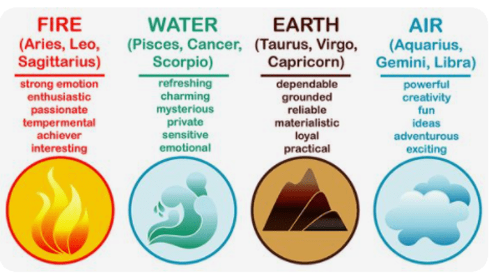 Elemental Signs