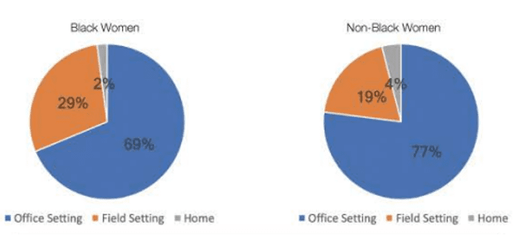 pie charts showing more black women work in a field setting than an office setting