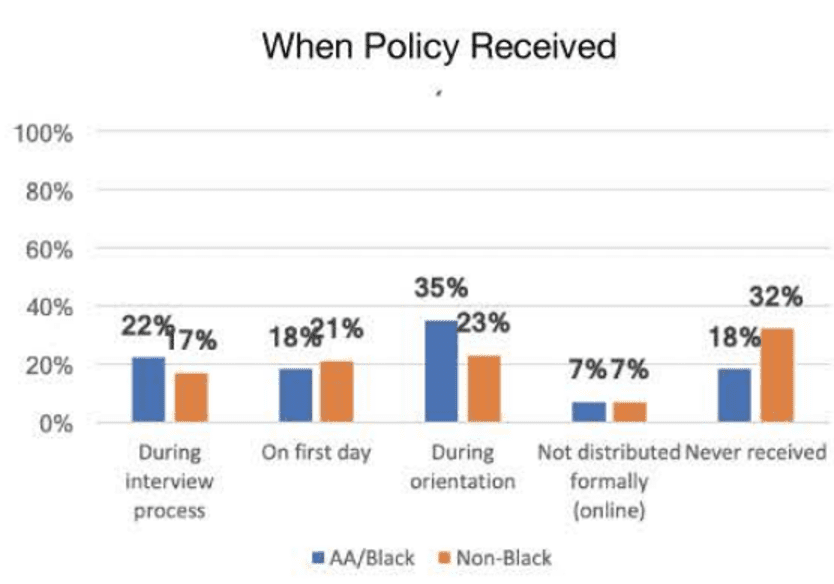 bar chart showing when black women vs non-black women received policy on appropriate hairstyles