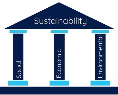 The 3 Sustainability Pillars