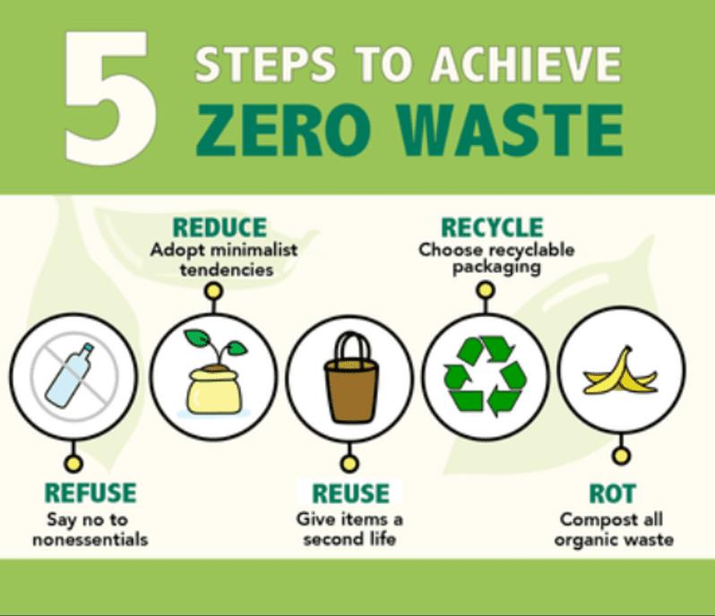 5 Steps to Achieve Zero Waste